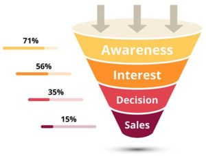 Thumbnail of (DONE FOR YOU) Sales Funnel From Experience Marketer.