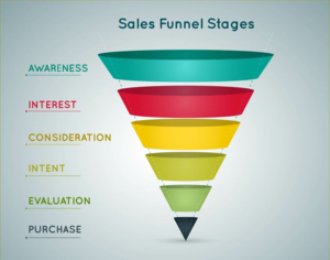 (DONE FOR YOU) Sales Funnel From Experience Marketer Thumbnail